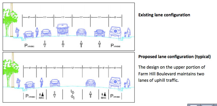 Lane Configuration on Farm Hill Road. Source: City of Redwood City